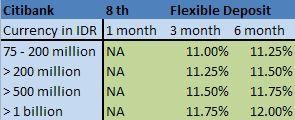 8th-new-citibank-flexible-deposit