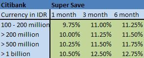 8th-new-citibank-super-save1