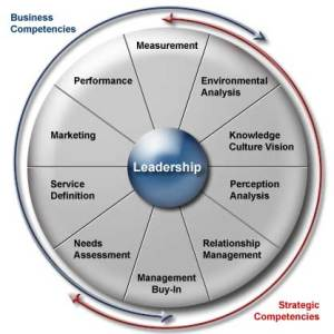 Quantum Leadership Circle - image courtesy: http://www.pcstx.biz/